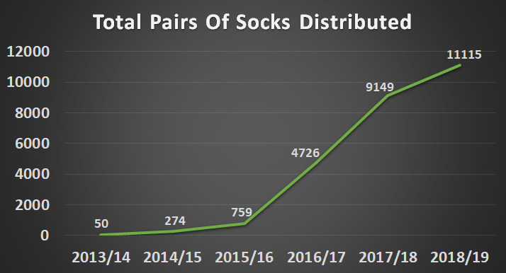 Socks distributed
